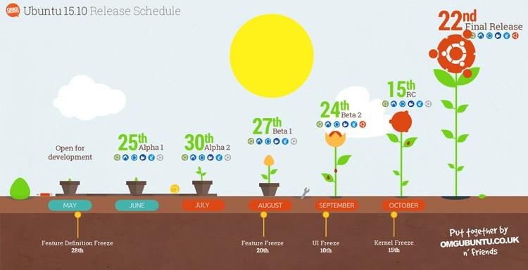График релиза Ubuntu 15.10