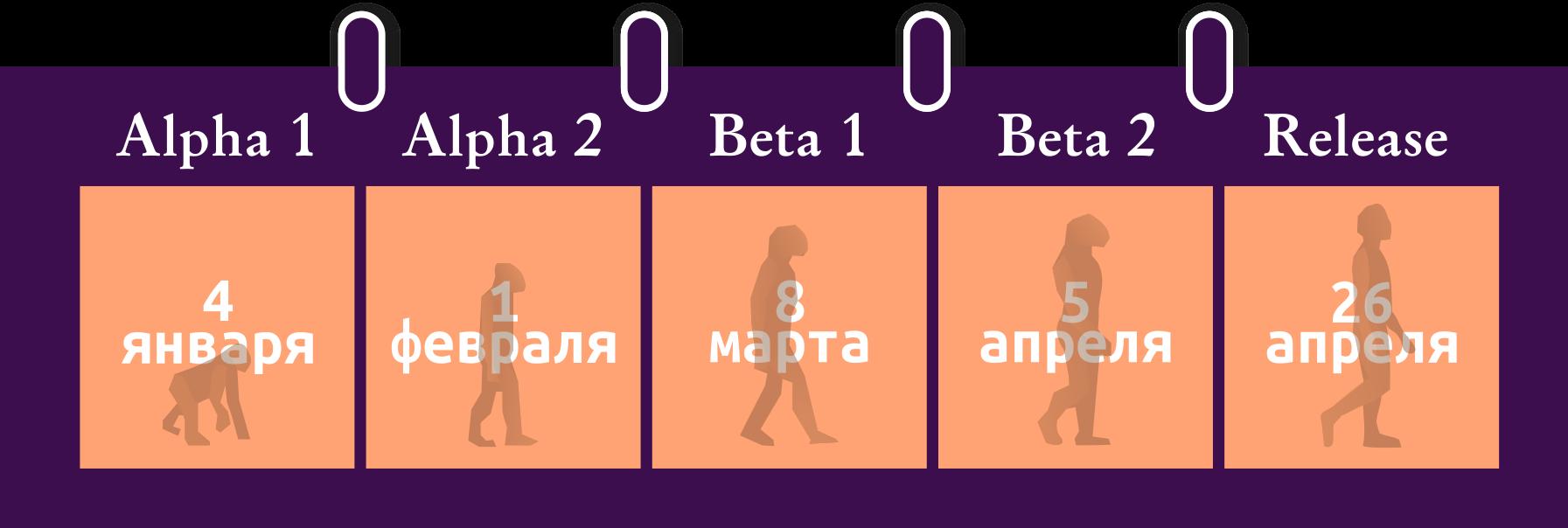 График выхода Ubuntu 18.04